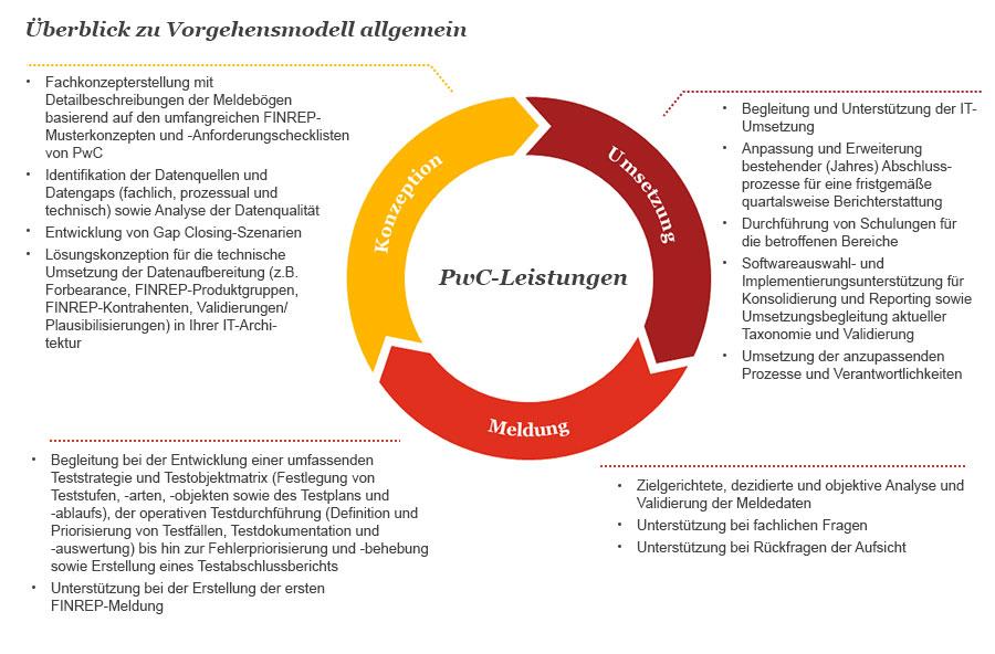 pwc.de: Ab Juni 2017 müssen alle Kreditinstitute eine FinRep-Meldung ...