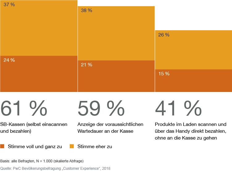 https://www.pwc.de/de/handel-und-konsumguter/bezahlvorgang-im%20geschaeft-customer-experience-studie.png