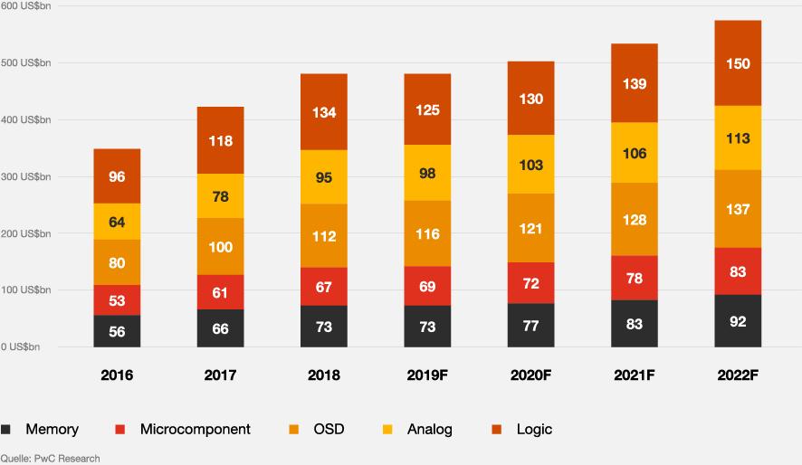 Infografik: Prognostiziertes Wachstum im Halbleitermarkt nach Komponententypen