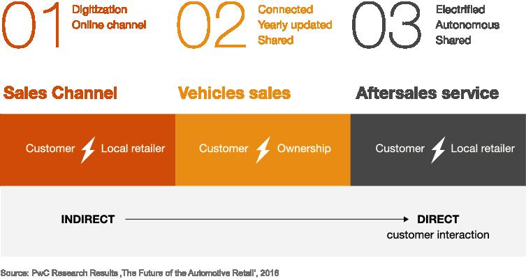 The Future Of Automotive Retail Pwc